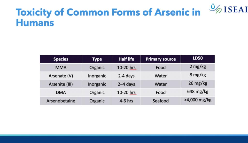 arsenic-protect-danger